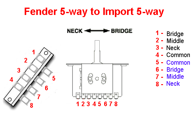 Help With Strat Wiring Telecaster Guitar Forum