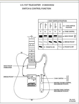 Wiring HELP- Tele with 5-way switch | Telecaster Guitar Forum on
