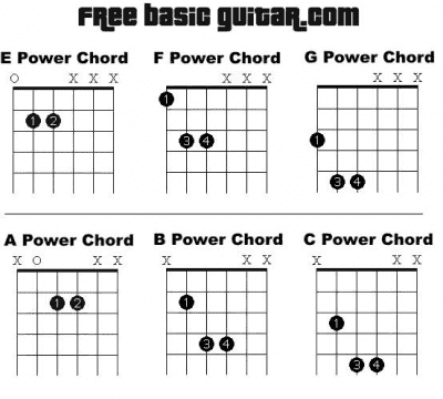 Power chords | Telecaster Guitar Forum